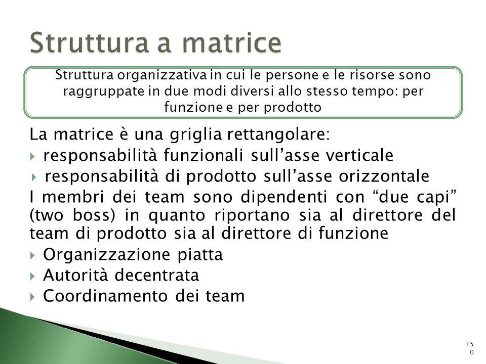 La matrice è una griglia rettangolare: responsabilità funzionali sullasse verticale responsabilità di prodotto sullasse orizzontale I membri dei team
