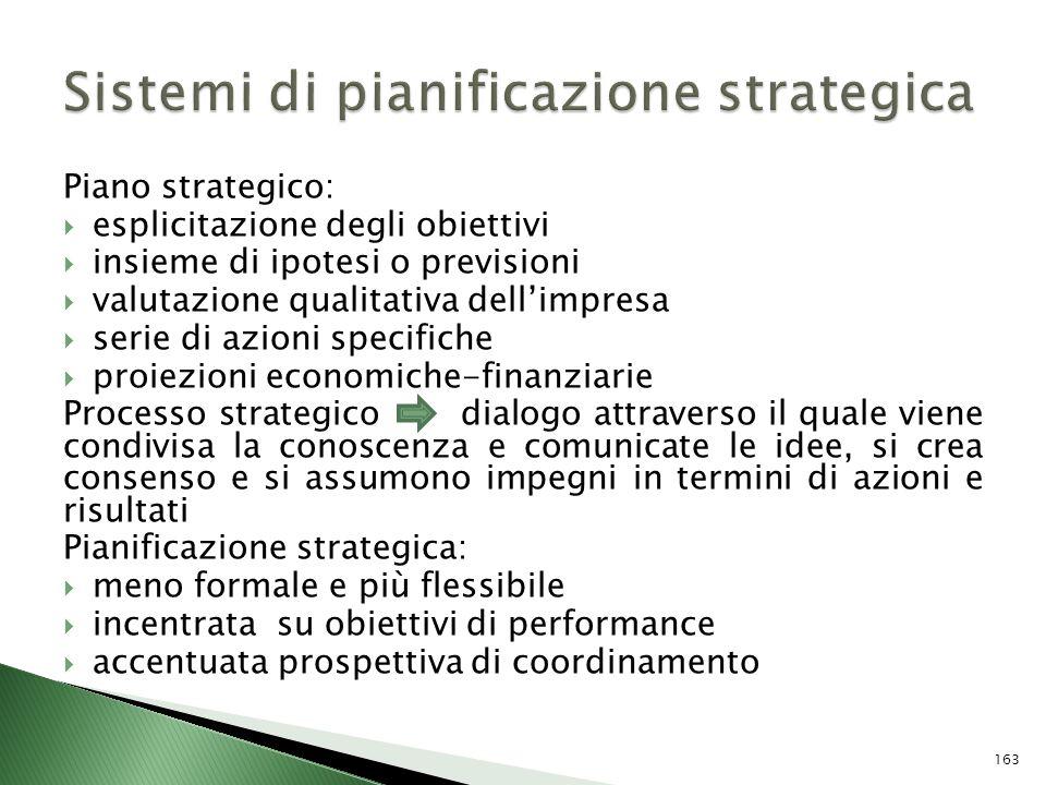Piano strategico: esplicitazione degli obiettivi insieme di ipotesi o previsioni valutazione qualitativa dellimpresa serie di azioni specifiche proiez