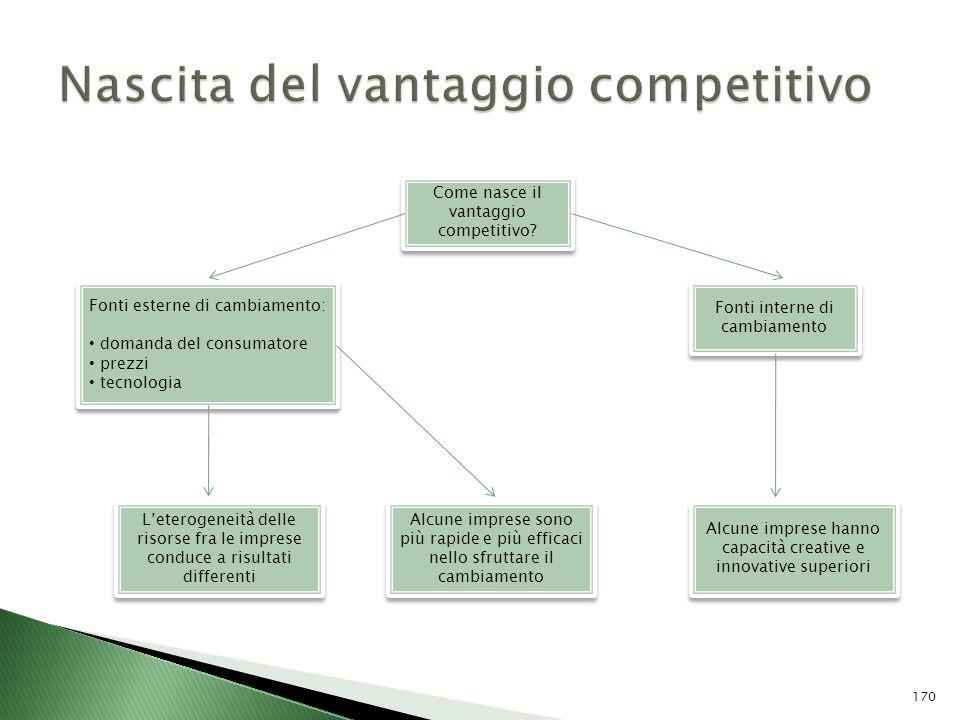 Come nasce il vantaggio competitivo? Fonti esterne di cambiamento: domanda del consumatore prezzi tecnologia Fonti esterne di cambiamento: domanda del