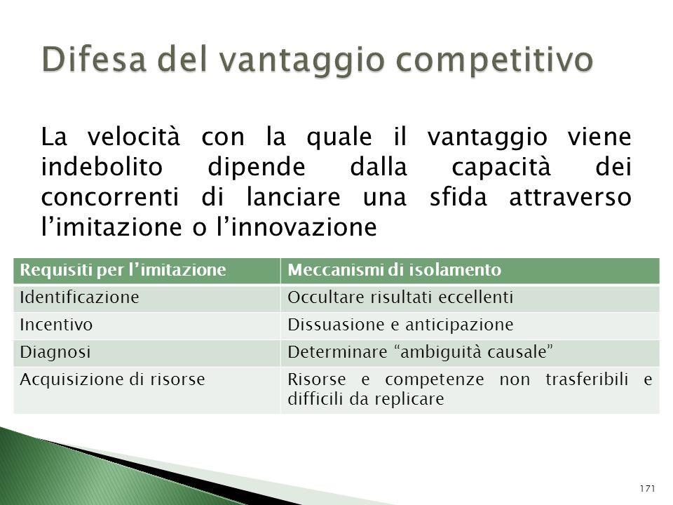 La velocità con la quale il vantaggio viene indebolito dipende dalla capacità dei concorrenti di lanciare una sfida attraverso limitazione o linnovazi