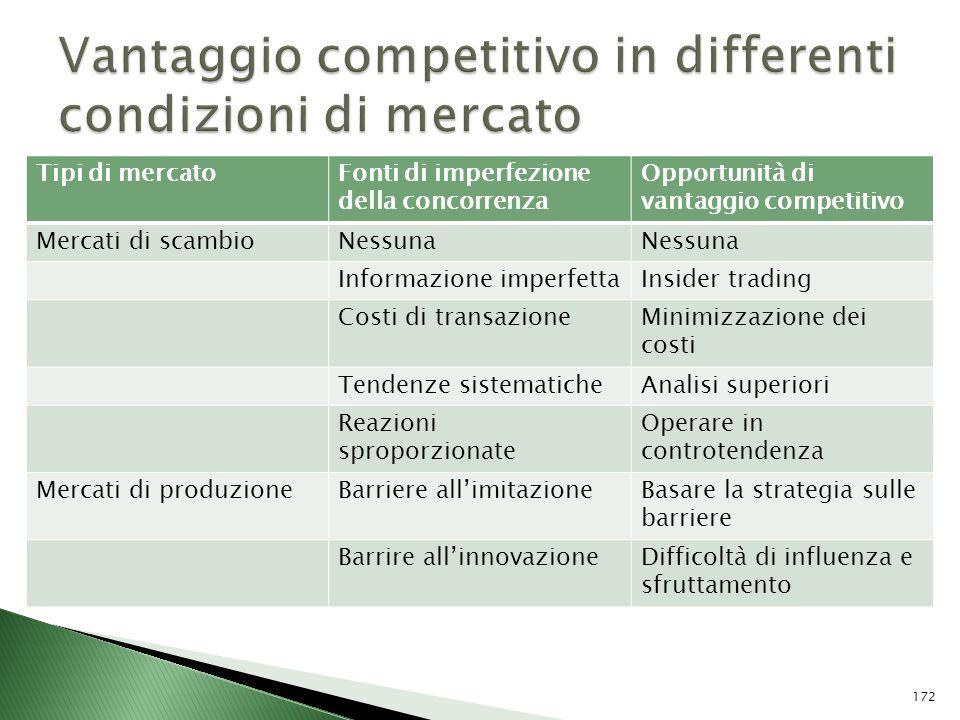 Tipi di mercatoFonti di imperfezione della concorrenza Opportunità di vantaggio competitivo Mercati di scambioNessuna Informazione imperfettaInsider t