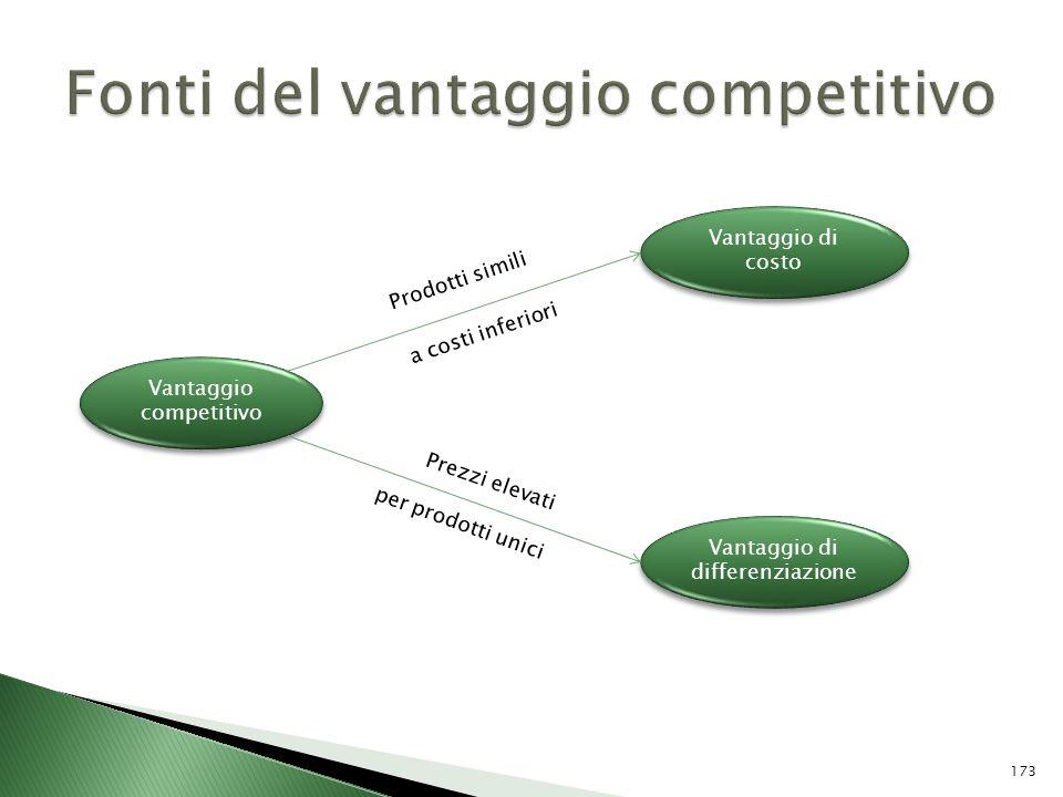 Vantaggio competitivo Vantaggio di costo Vantaggio di differenziazione Prezzi elevati per prodotti unici Prodotti simili a costi inferiori 173