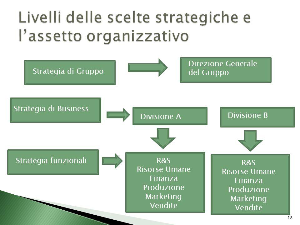 18 Strategia di Business Direzione Generale del Gruppo Strategia di GruppoStrategia funzionali Divisione A Divisione B Strategia di Gruppo R&S Risorse