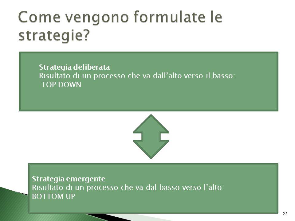 23 Strategia emergente Risultato di un processo che va dal basso verso lalto: BOTTOM UP Strategia deliberata Risultato di un processo che va dallalto