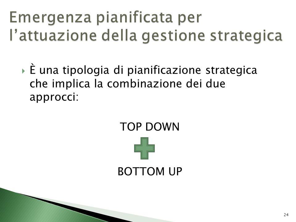 È una tipologia di pianificazione strategica che implica la combinazione dei due approcci: TOP DOWN BOTTOM UP 24