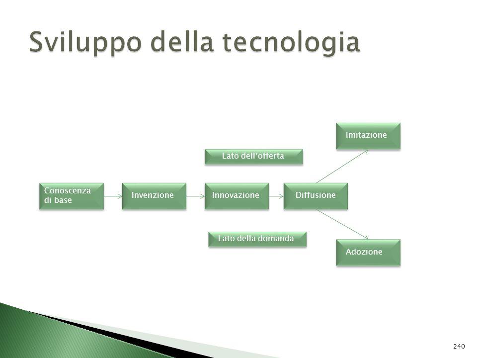 Conoscenza di base Invenzione Innovazione Diffusione Imitazione Adozione Lato dellofferta Lato della domanda 240