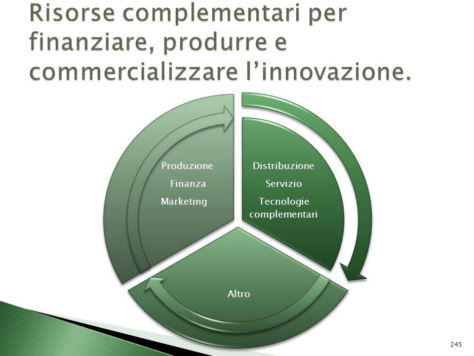Distribuzione Servizio Tecnologie complementari Altro Produzione Finanza Marketing 245