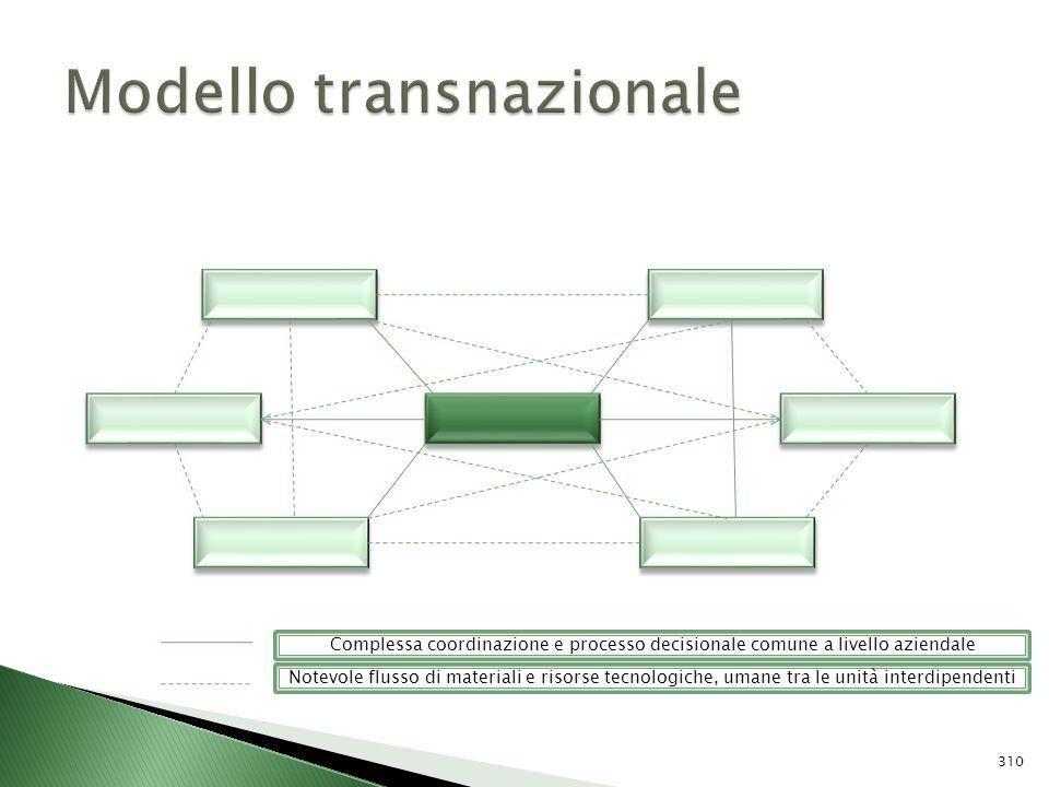 Complessa coordinazione e processo decisionale comune a livello aziendale Notevole flusso di materiali e risorse tecnologiche, umane tra le unità inte