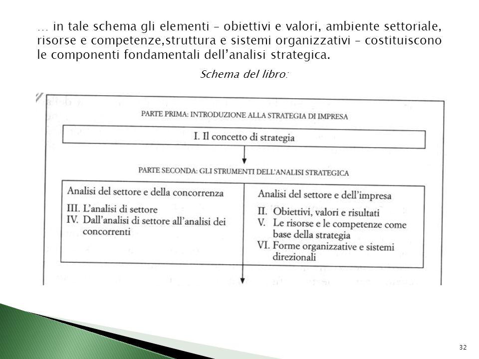 32 … in tale schema gli elementi – obiettivi e valori, ambiente settoriale, risorse e competenze,struttura e sistemi organizzativi – costituiscono le