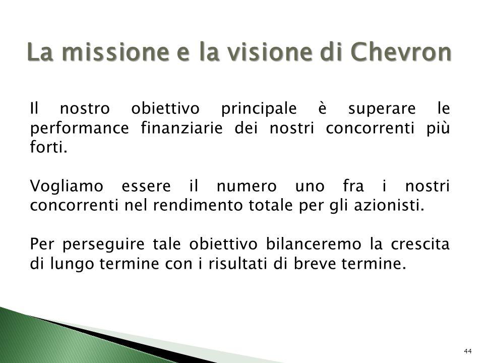 44 La missione e la visione di Chevron Il nostro obiettivo principale è superare le performance finanziarie dei nostri concorrenti più forti. Vogliamo