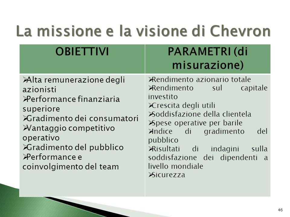 46 La missione e la visione di Chevron OBIETTIVIPARAMETRI (di misurazione) Alta remunerazione degli azionisti Performance finanziaria superiore Gradim