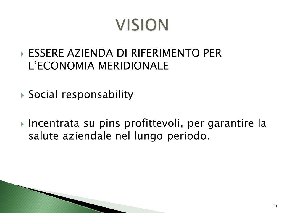 ESSERE AZIENDA DI RIFERIMENTO PER LECONOMIA MERIDIONALE Social responsability Incentrata su pins profittevoli, per garantire la salute aziendale nel l