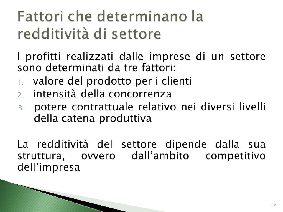 I profitti realizzati dalle imprese di un settore sono determinati da tre fattori: 1. valore del prodotto per i clienti 2. intensità della concorrenza