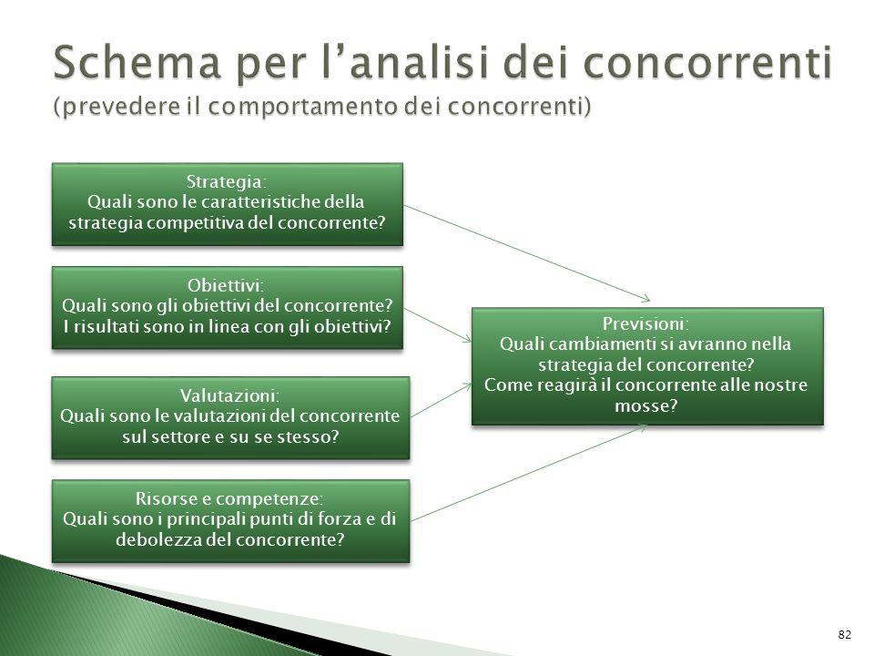 Strategia: Quali sono le caratteristiche della strategia competitiva del concorrente? Strategia: Quali sono le caratteristiche della strategia competi