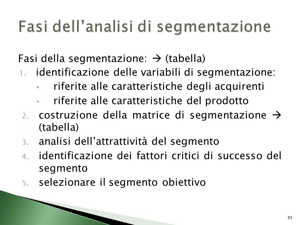 Fasi della segmentazione: (tabella) 1. identificazione delle variabili di segmentazione: riferite alle caratteristiche degli acquirenti riferite alle