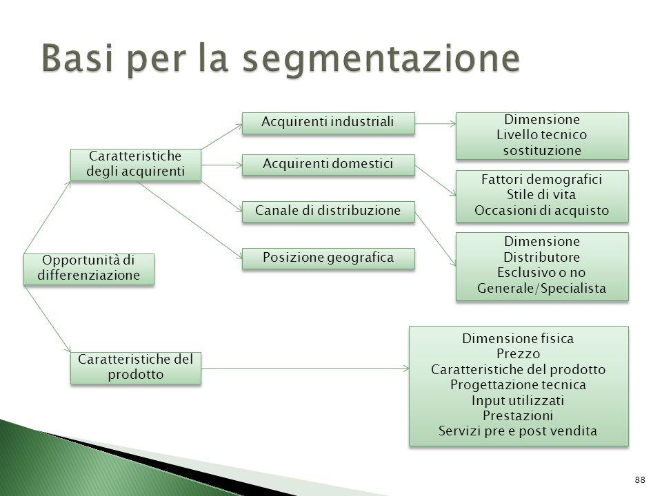Caratteristiche degli acquirenti Opportunità di differenziazione Caratteristiche del prodotto Acquirenti industriali Acquirenti domestici Canale di di