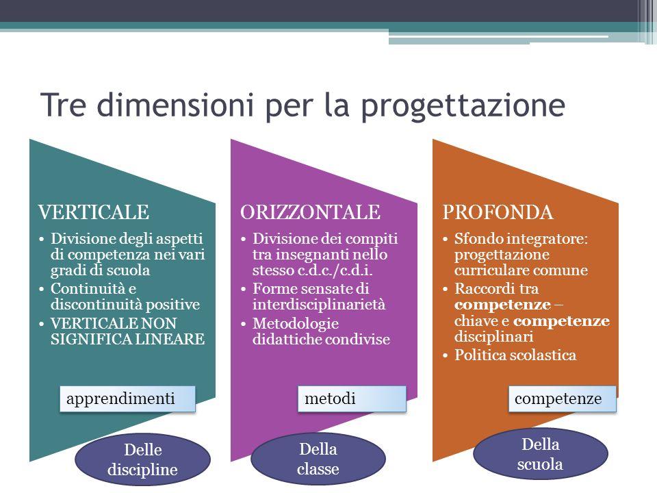 Tre dimensioni per la progettazione VERTICALE Divisione degli aspetti di competenza nei vari gradi di scuola Continuità e discontinuità positive VERTI