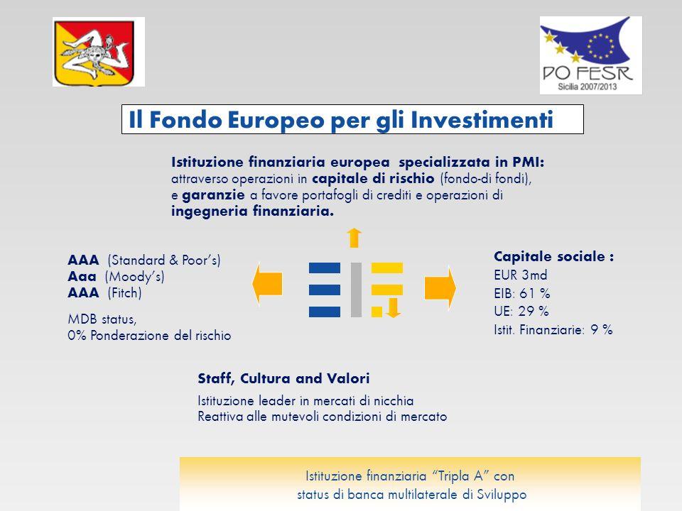 Il Fondo Europeo per gli Investimenti Istituzione finanziaria Tripla A con status di banca multilaterale di Sviluppo Istituzione finanziaria europea specializzata in PMI: attraverso operazioni in capitale di rischio (fondo-di fondi), e garanzie a favore portafogli di crediti e operazioni di ingegneria finanziaria.