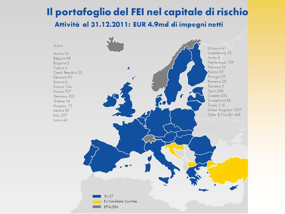 Azionariato del FEI : Banca Europea per gli Investimenti: Azionista di maggioranza (61%) Azionisti BEI: 27 Stati Membri UE Capitale sottoscritto: EUR