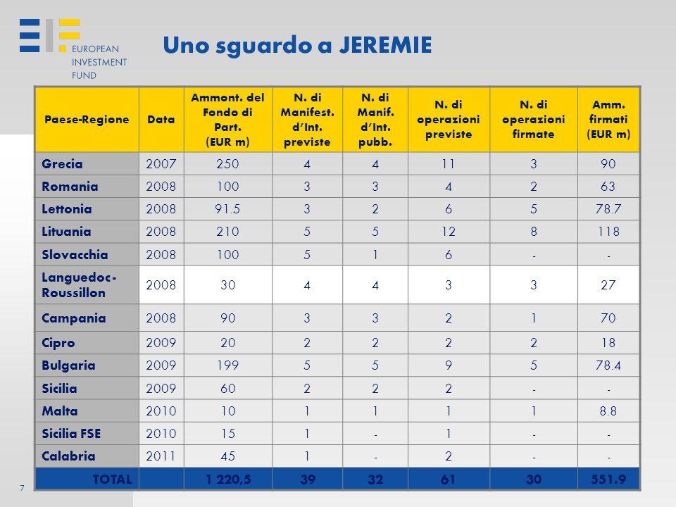 7 Uno sguardo a JEREMIE Paese-RegioneData Ammont.del Fondo di Part.