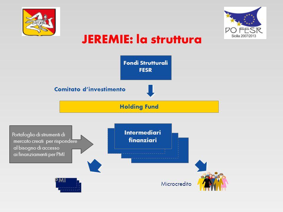 JEREMIE: la struttura Fondi Strutturali FESR Holding Fund Comitato dinvestimento Intermediari finanziari PMI Microcredito Portafoglio di strumenti di mercato creati per rispondere al bisogno di accesso ai finanziamenti per PMI