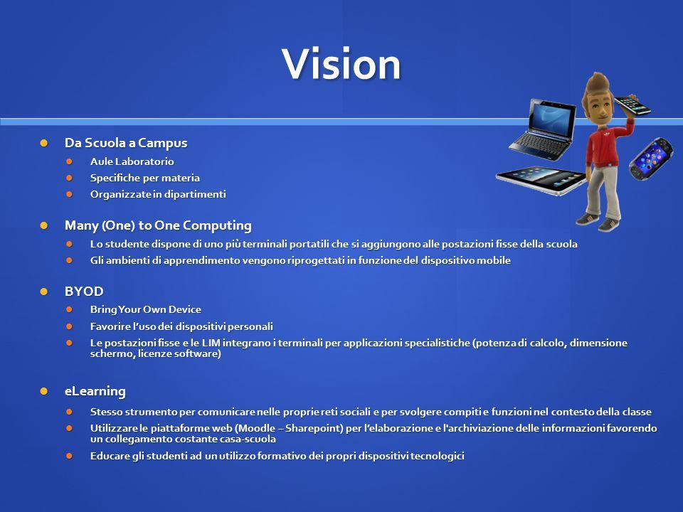 Vision Da Scuola a Campus Da Scuola a Campus Aule Laboratorio Aule Laboratorio Specifiche per materia Specifiche per materia Organizzate in dipartimen