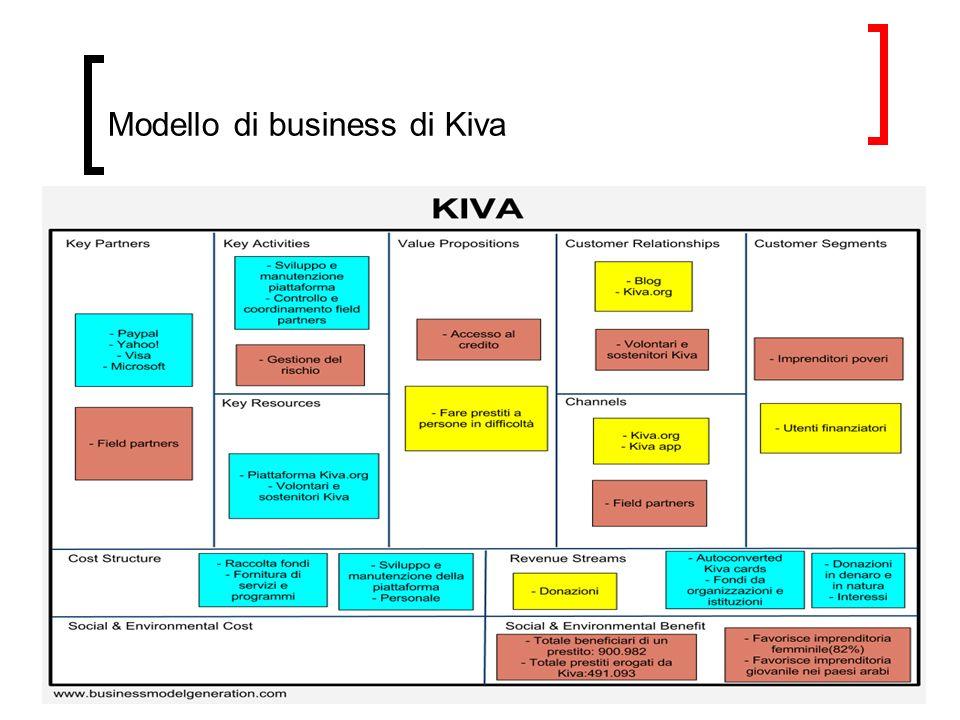 Modello di business di Kiva