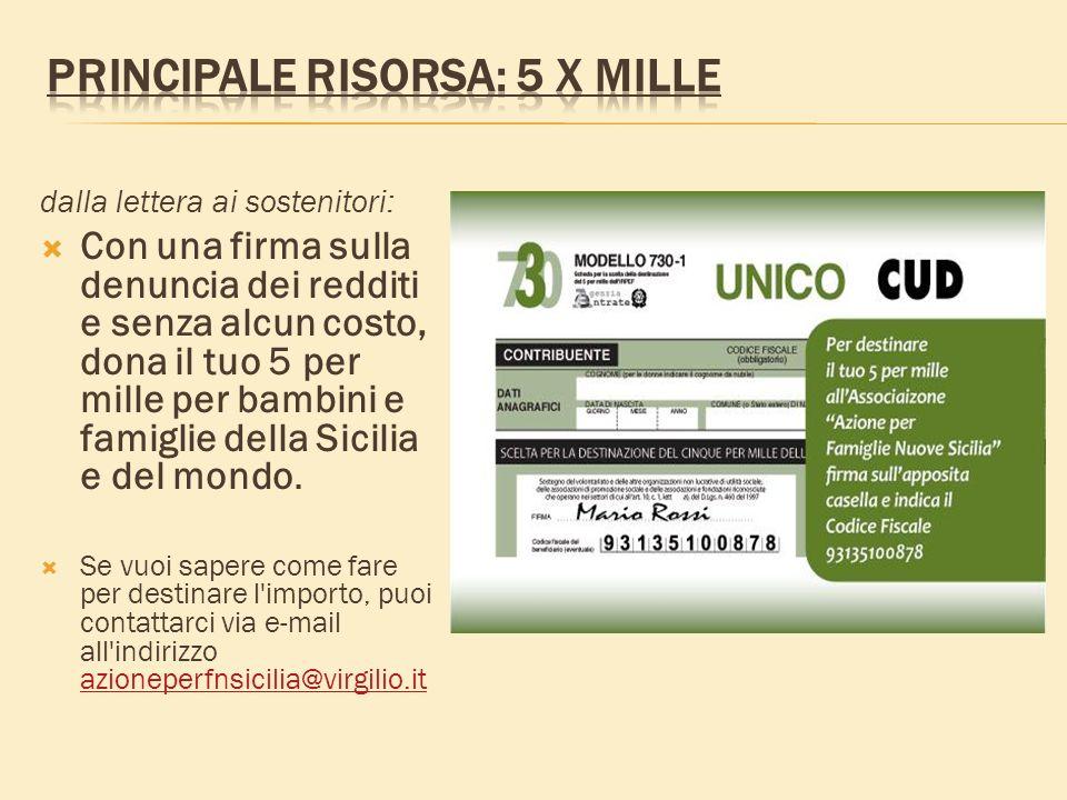 dalla lettera ai sostenitori: Con una firma sulla denuncia dei redditi e senza alcun costo, dona il tuo 5 per mille per bambini e famiglie della Sicilia e del mondo.