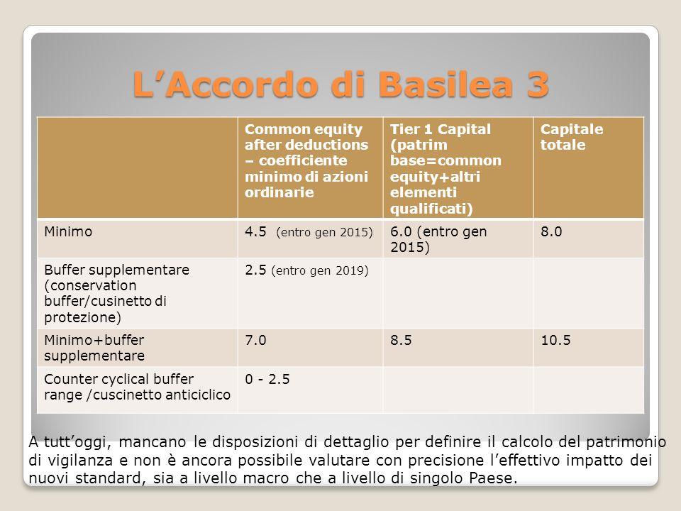 LAccordo di Basilea 3 Common equity after deductions – coefficiente minimo di azioni ordinarie Tier 1 Capital (patrim base=common equity+altri elementi qualificati) Capitale totale Minimo4.5 (entro gen 2015) 6.0 (entro gen 2015) 8.0 Buffer supplementare (conservation buffer/cusinetto di protezione) 2.5 (entro gen 2019) Minimo+buffer supplementare 7.08.510.5 Counter cyclical buffer range /cuscinetto anticiclico 0 - 2.5 A tuttoggi, mancano le disposizioni di dettaglio per definire il calcolo del patrimonio di vigilanza e non è ancora possibile valutare con precisione leffettivo impatto dei nuovi standard, sia a livello macro che a livello di singolo Paese.