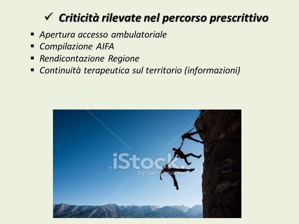 Apertura accesso ambulatoriale Compilazione AIFA Rendicontazione Regione Continuità terapeutica sul territorio (informazioni) Criticità rilevate nel p