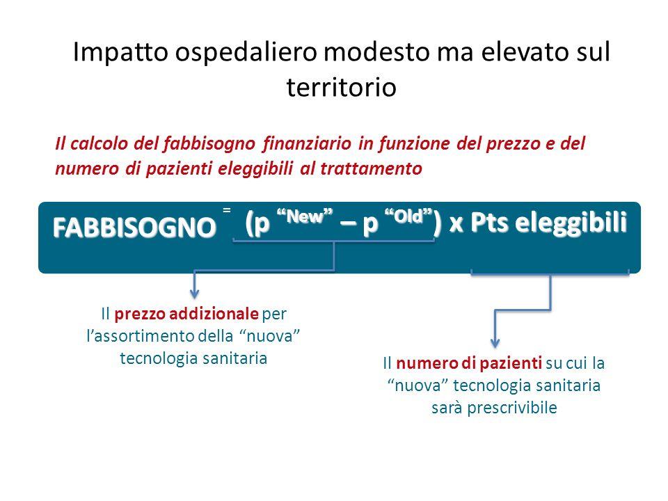 (pNew – pOld ) x Pts eleggibili FABBISOGNO = Il prezzo addizionale per lassortimento della nuova tecnologia sanitaria Il numero di pazienti su cui la
