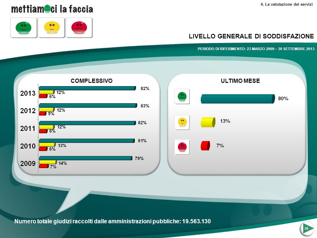 25 LIVELLO GENERALE DI SODDISFAZIONE 4.