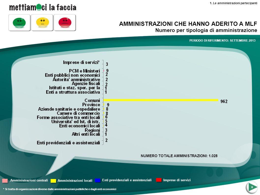 7 AMMINISTRAZIONI CHE HANNO ADERITO A MLF Numero per regione NORD OVEST NORD ESTCENTROSUD 1.