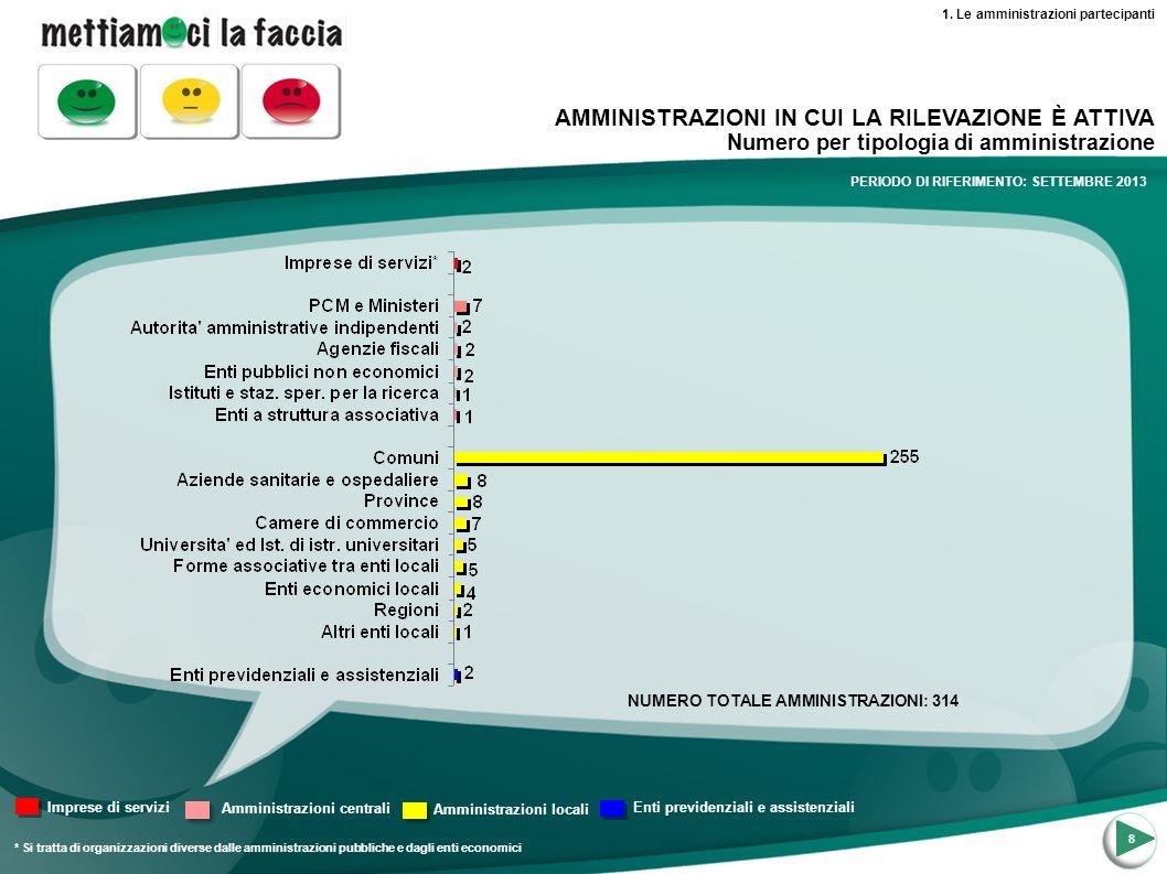 9 AMMINISTRAZIONI IN CUI LA RILEVAZIONE È ATTIVA Numero per regione NORD OVEST NORD ESTCENTROSUD 1.