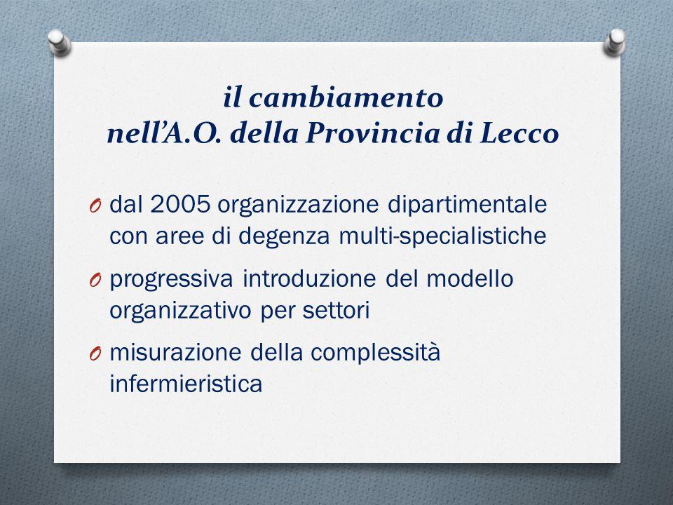 il cambiamento nellA.O. della Provincia di Lecco O dal 2005 organizzazione dipartimentale con aree di degenza multi-specialistiche O progressiva intro
