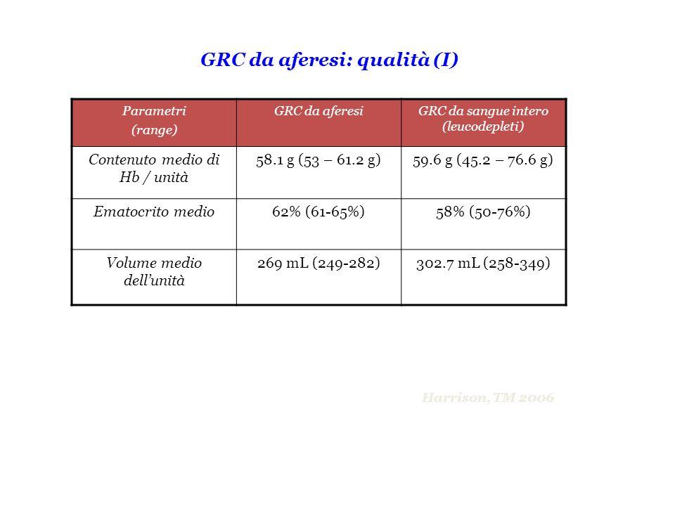 GRC da aferesi: qualità (I) Parametri (range) GRC da aferesiGRC da sangue intero (leucodepleti) Contenuto medio di Hb / unità 58.1 g (53 – 61.2 g)59.6