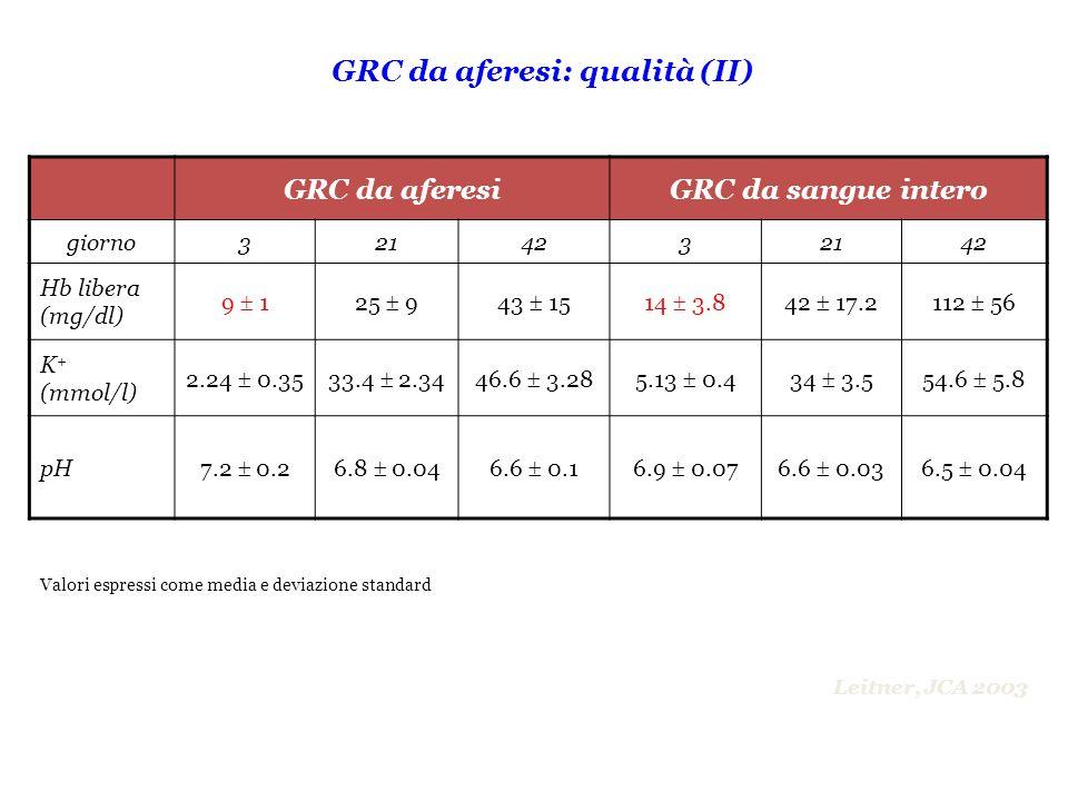 Valori espressi come media e deviazione standard GRC da aferesiGRC da sangue intero giorno3214232142 Hb libera (mg/dl) 9 125 943 1514 3.842 17.2112 56