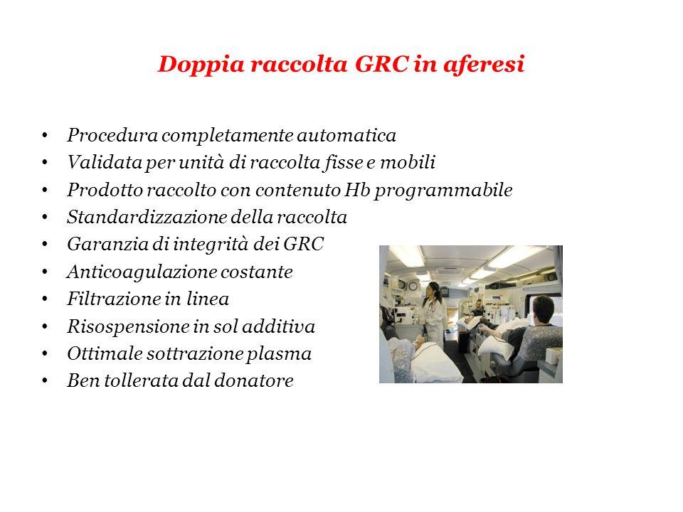 Doppia raccolta GRC in aferesi Procedura completamente automatica Validata per unità di raccolta fisse e mobili Prodotto raccolto con contenuto Hb pro