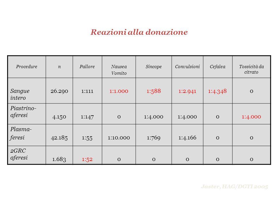 ProcedurenPalloreNausea Vomito SincopeConvulsioniCefaleaTossicità da citrato Sangue intero 26.2901:1111:1.0001:5881:2.9411:4.3480 Piastrino- aferesi 4
