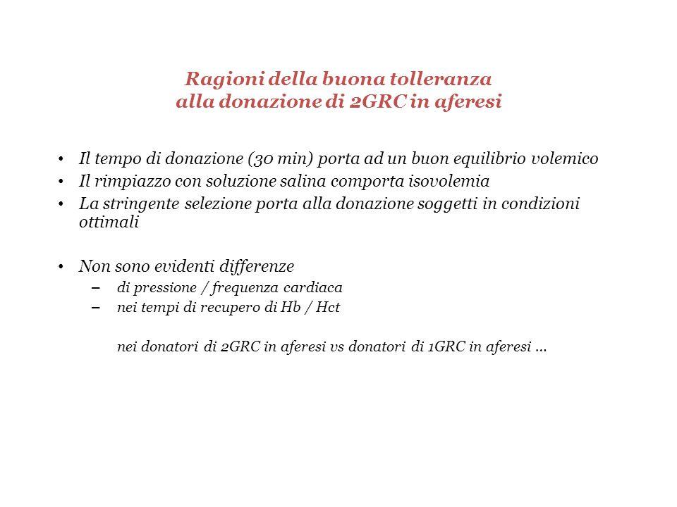 Ragioni della buona tolleranza alla donazione di 2GRC in aferesi Il tempo di donazione (30 min) porta ad un buon equilibrio volemico Il rimpiazzo con