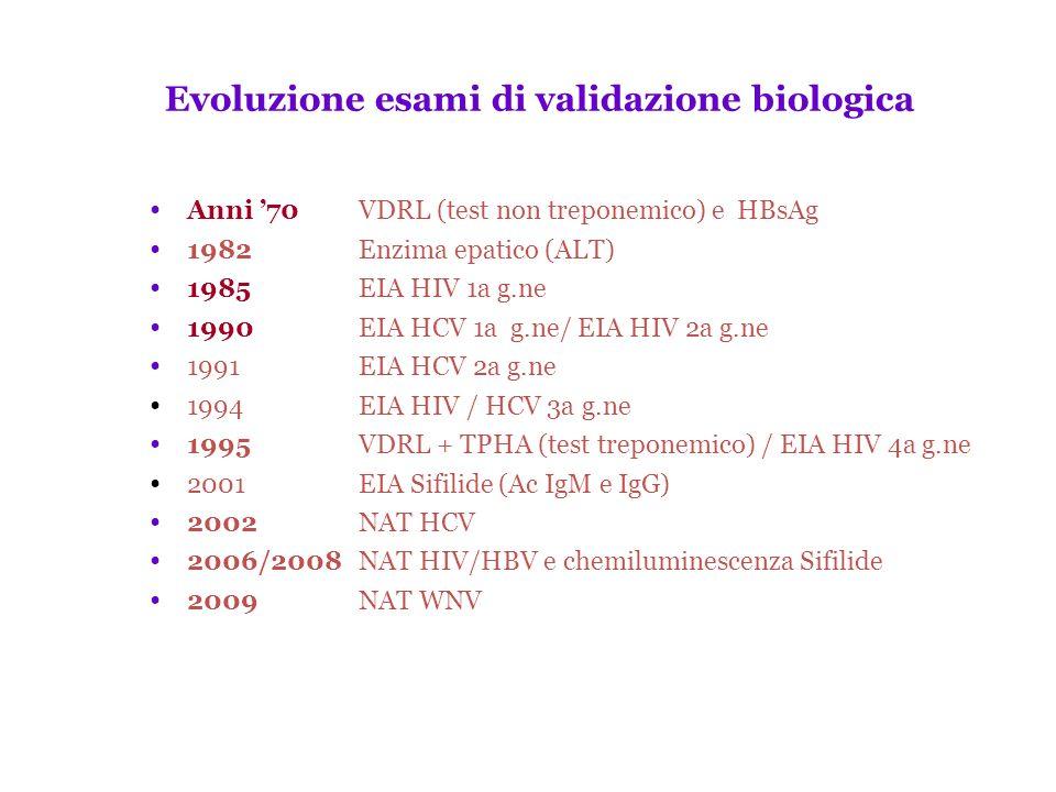 Evoluzione esami di validazione biologica Anni 70VDRL (test non treponemico) e HBsAg 1982Enzima epatico (ALT) 1985EIA HIV 1a g.ne 1990EIA HCV 1a g.ne/