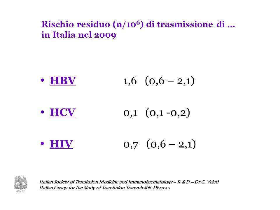Rischio residuo (n/10 6 ) di trasmissione di … in Italia nel 2009 HBV1,6 (0,6 – 2,1) HCV0,1 (0,1 -0,2) HIV0,7 (0,6 – 2,1) Italian Society of Transfusi