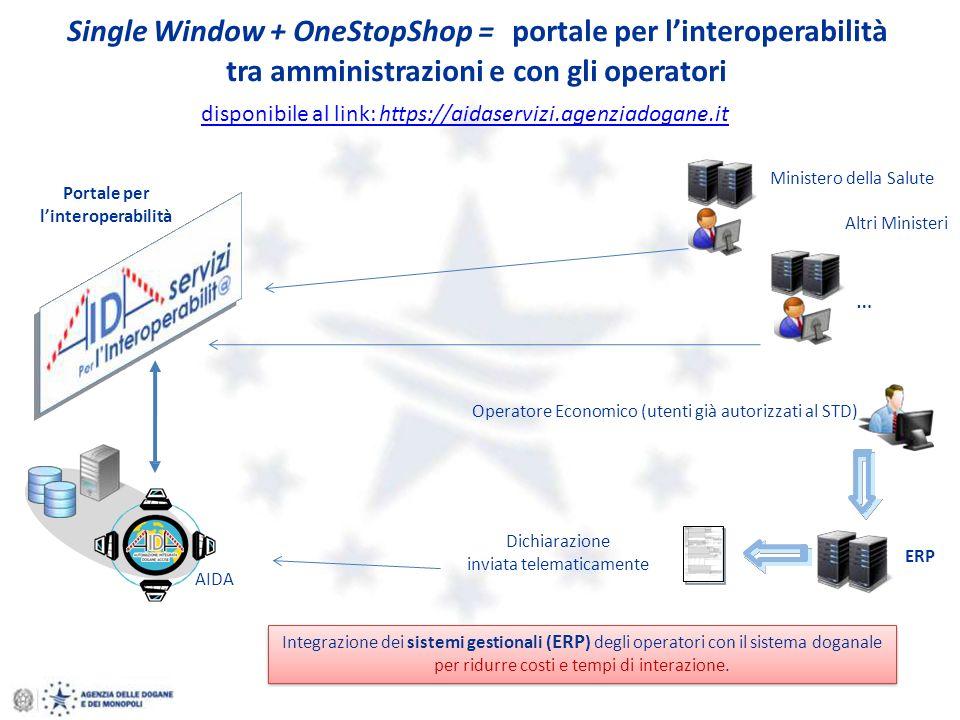 Single Window + OneStopShop =portale per linteroperabilità tra amministrazioni e con gli operatori Integrazione dei sistemi gestionali ( ERP ) degli operatori con il sistema doganale per ridurre costi e tempi di interazione.
