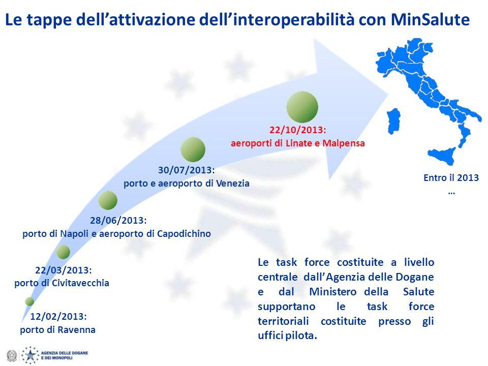 Le tappe dellattivazione dellinteroperabilità con MinSalute 28/06/2013: porto di Napoli e aeroporto di Capodichino 22/03/2013: porto di Civitavecchia
