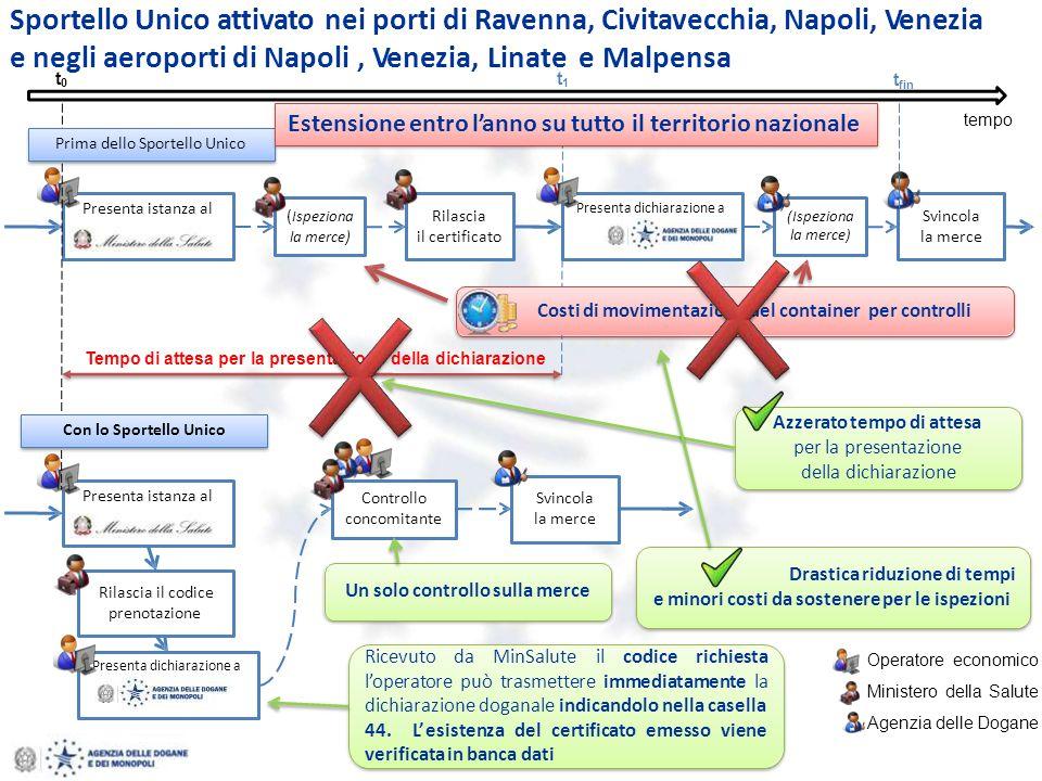 Sportello Unico attivato nei porti di Ravenna, Civitavecchia, Napoli, Venezia e negli aeroporti di Napoli, Venezia, Linate e Malpensa Presenta istanza