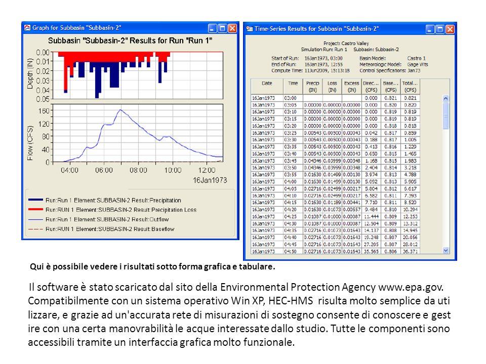 Qui è possibile vedere i risultati sotto forma grafica e tabulare. Il software è stato scaricato dal sito della Environmental Protection Agency www.ep