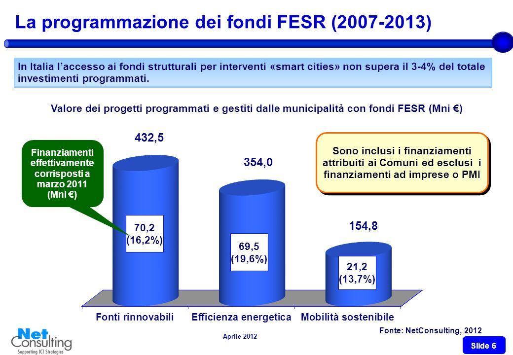 Aprile 2012 Slide 5 Smart Cities: il contesto nazionale Dal 2011 è aumentata in modo visibile la volontà progettuale dei comuni per la sostenibilità L