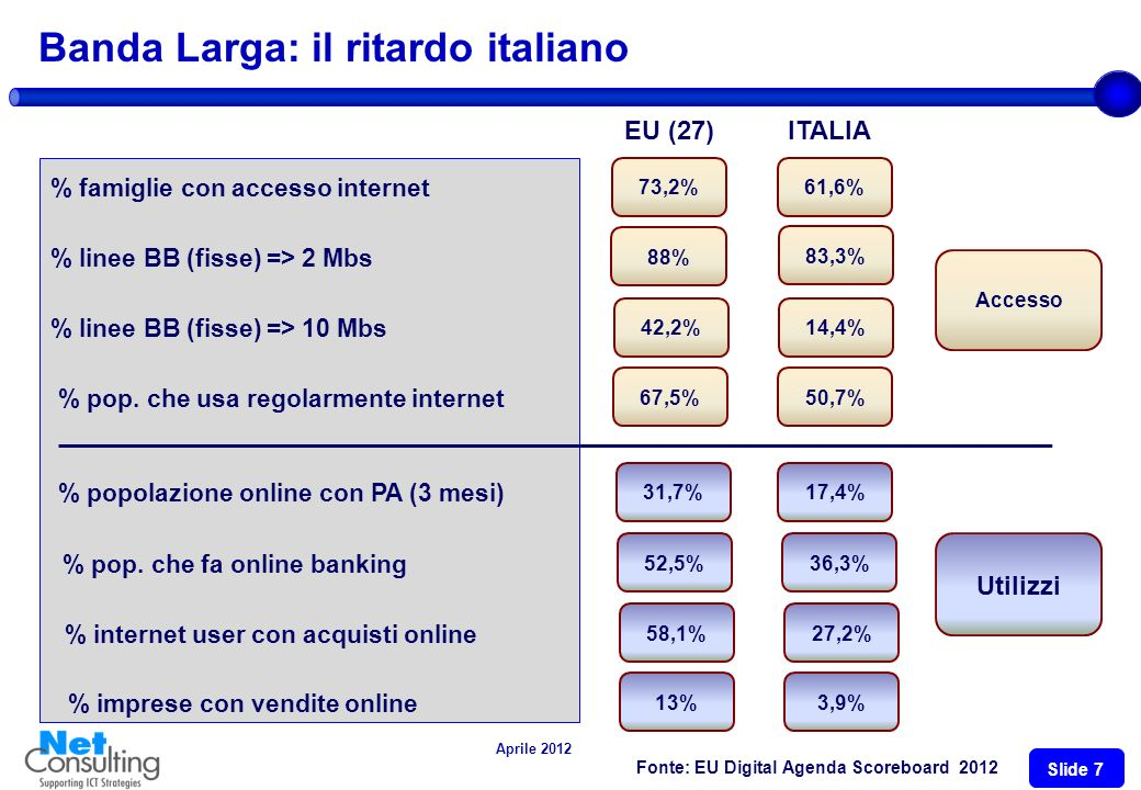 Aprile 2012 Slide 6 La programmazione dei fondi FESR (2007-2013) Valore dei progetti programmati e gestiti dalle municipalità con fondi FESR (Mni ) Sono inclusi i finanziamenti attribuiti ai Comuni ed esclusi i finanziamenti ad imprese o PMI 69,5 (19,6%) 70,2 (16,2%) 21,2 (13,7%) Finanziamenti effettivamente corrisposti a marzo 2011 (Mni ) In Italia laccesso ai fondi strutturali per interventi «smart cities» non supera il 3-4% del totale investimenti programmati.