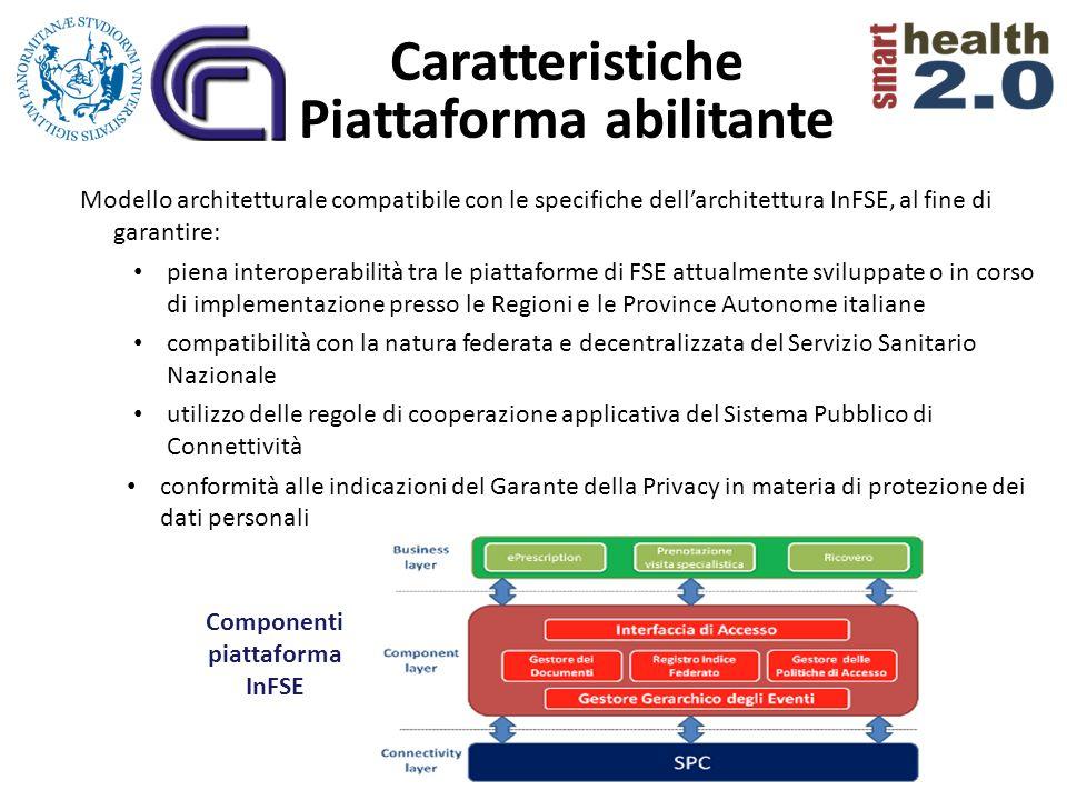 Modello architetturale compatibile con le specifiche dellarchitettura InFSE, al fine di garantire: piena interoperabilità tra le piattaforme di FSE at