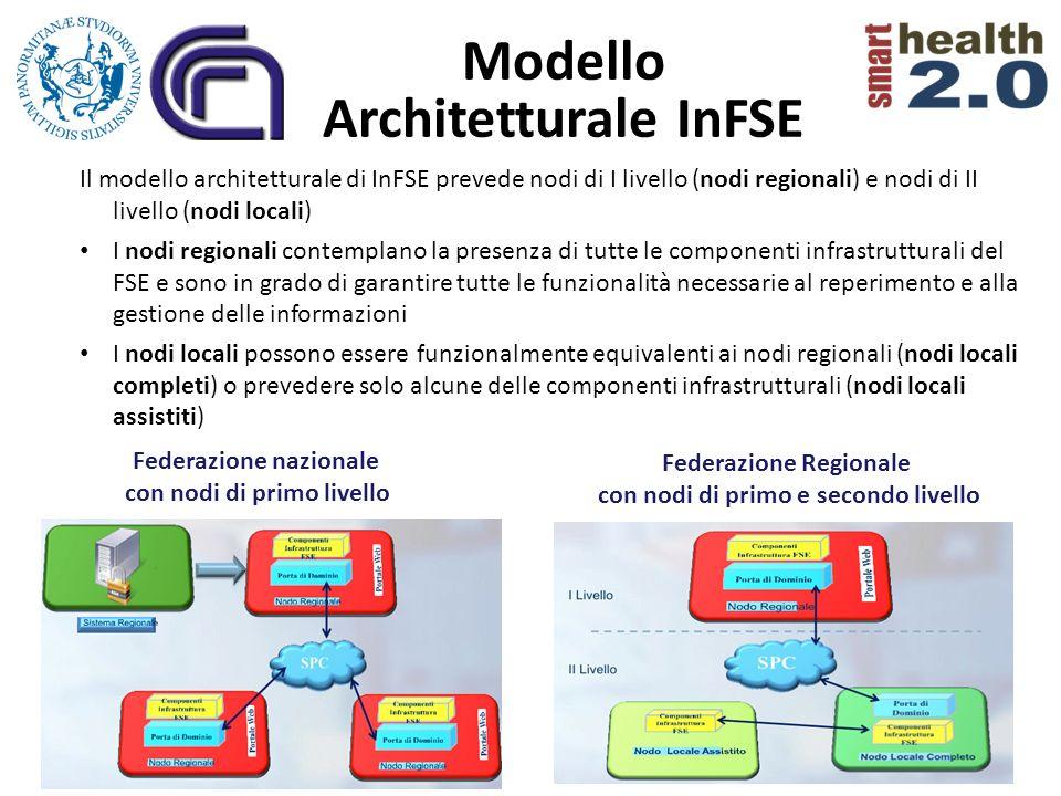 Il modello architetturale di InFSE prevede nodi di I livello (nodi regionali) e nodi di II livello (nodi locali) I nodi regionali contemplano la prese